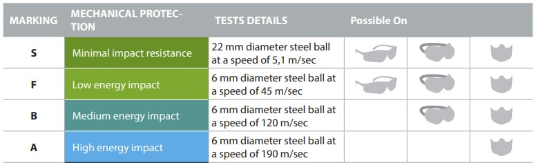 EYE protection table for mechical impact protection levels