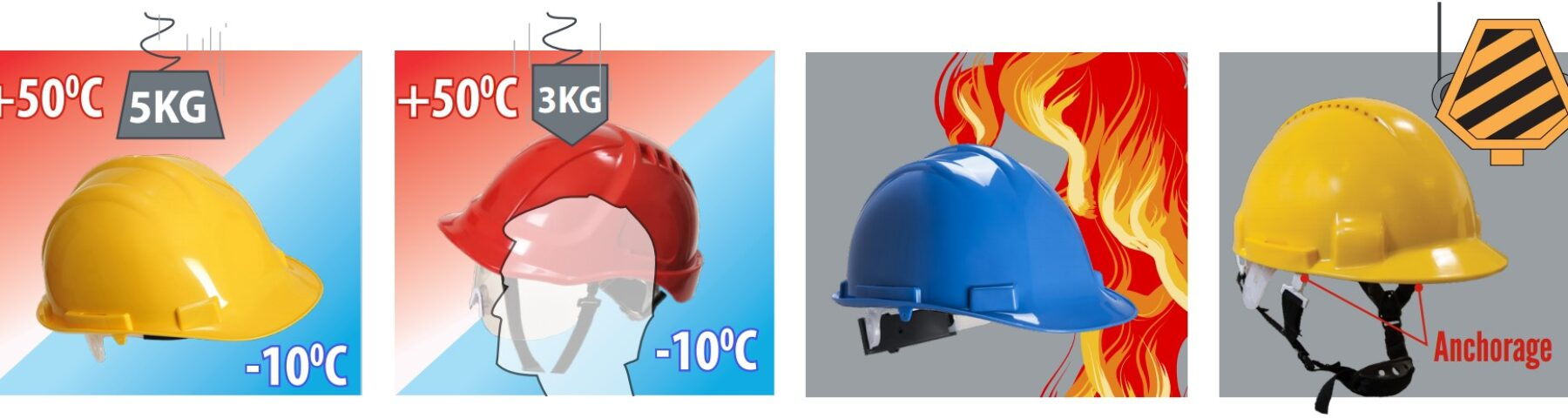 Head protection standards explained