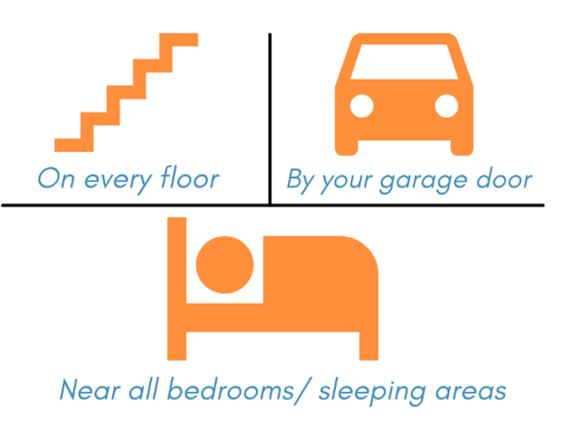 Where should I place my CO alarm graphic with stairs, car and bed in blue & orange